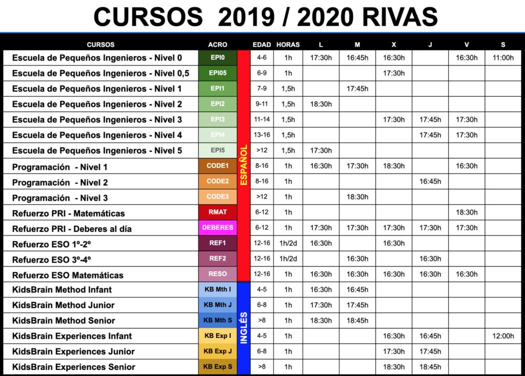 cursos zona de ciencias rivas vaciamadrid 2019 2020 1 2